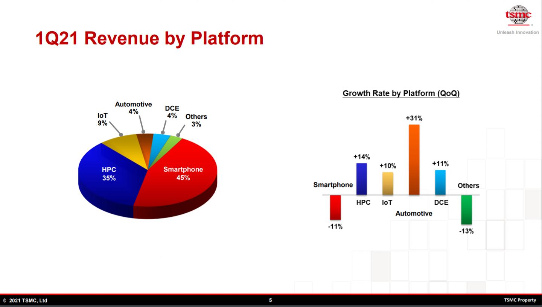 TSMC 1Q21 Revenue by Platform