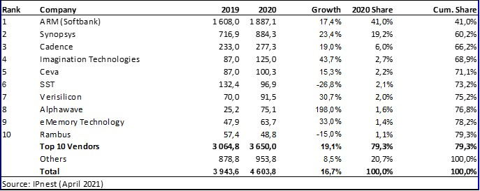 Table IP vendors 2021