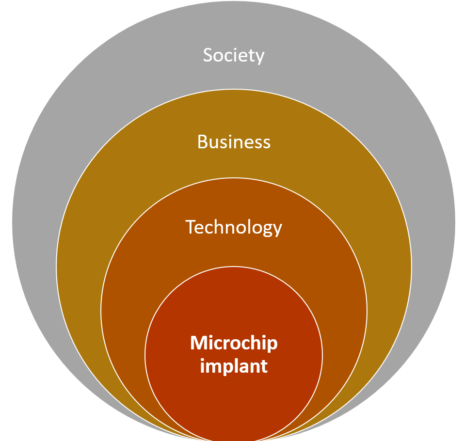 Technology Business Society