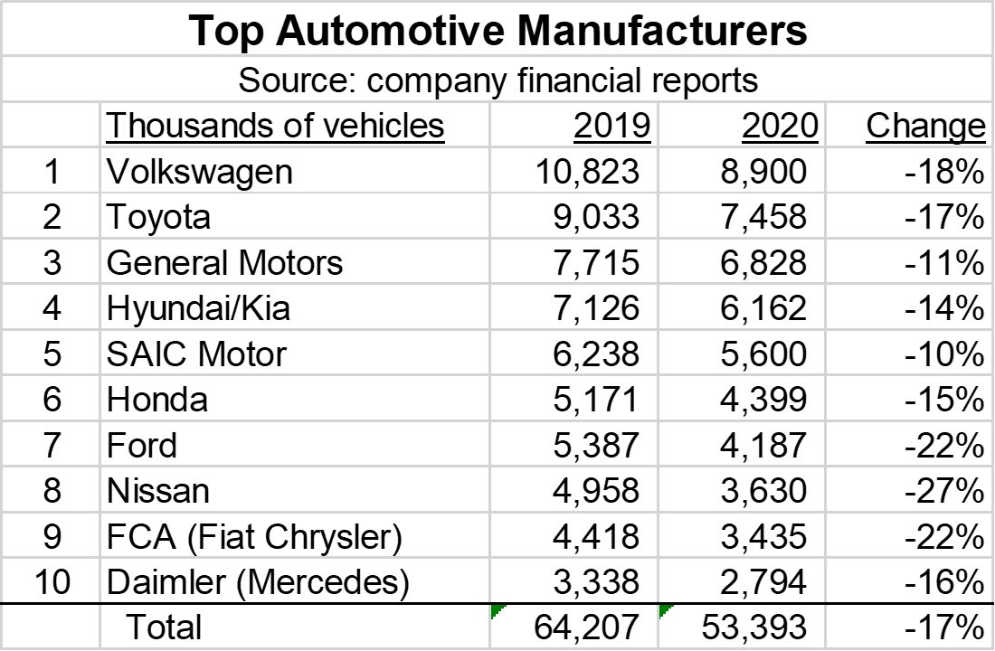 Top Automotive Manufacturers