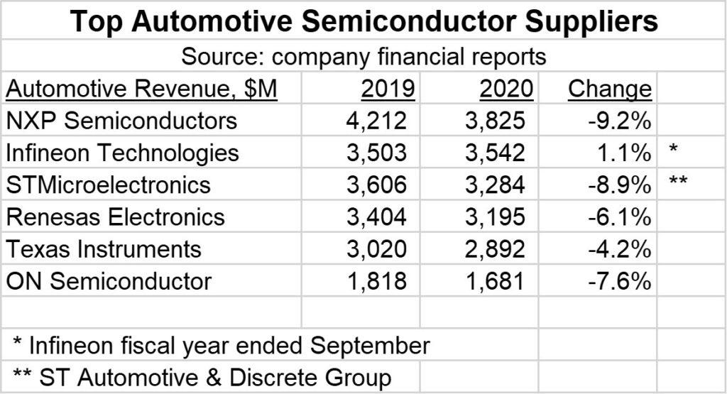 ספקי השבבים העיקריים בתחום הרכב. מקור Semiconductor Intelligence