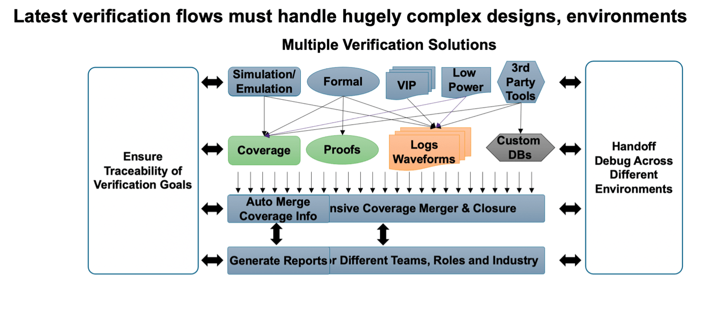 Verification Management