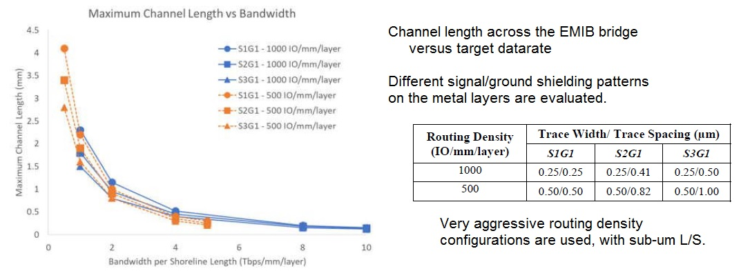 datarate versus channel length