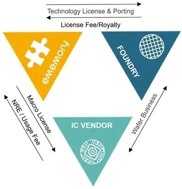 eMemory Business Model