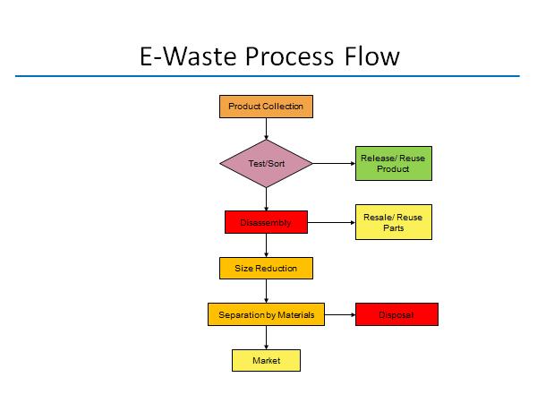 ewaste flow