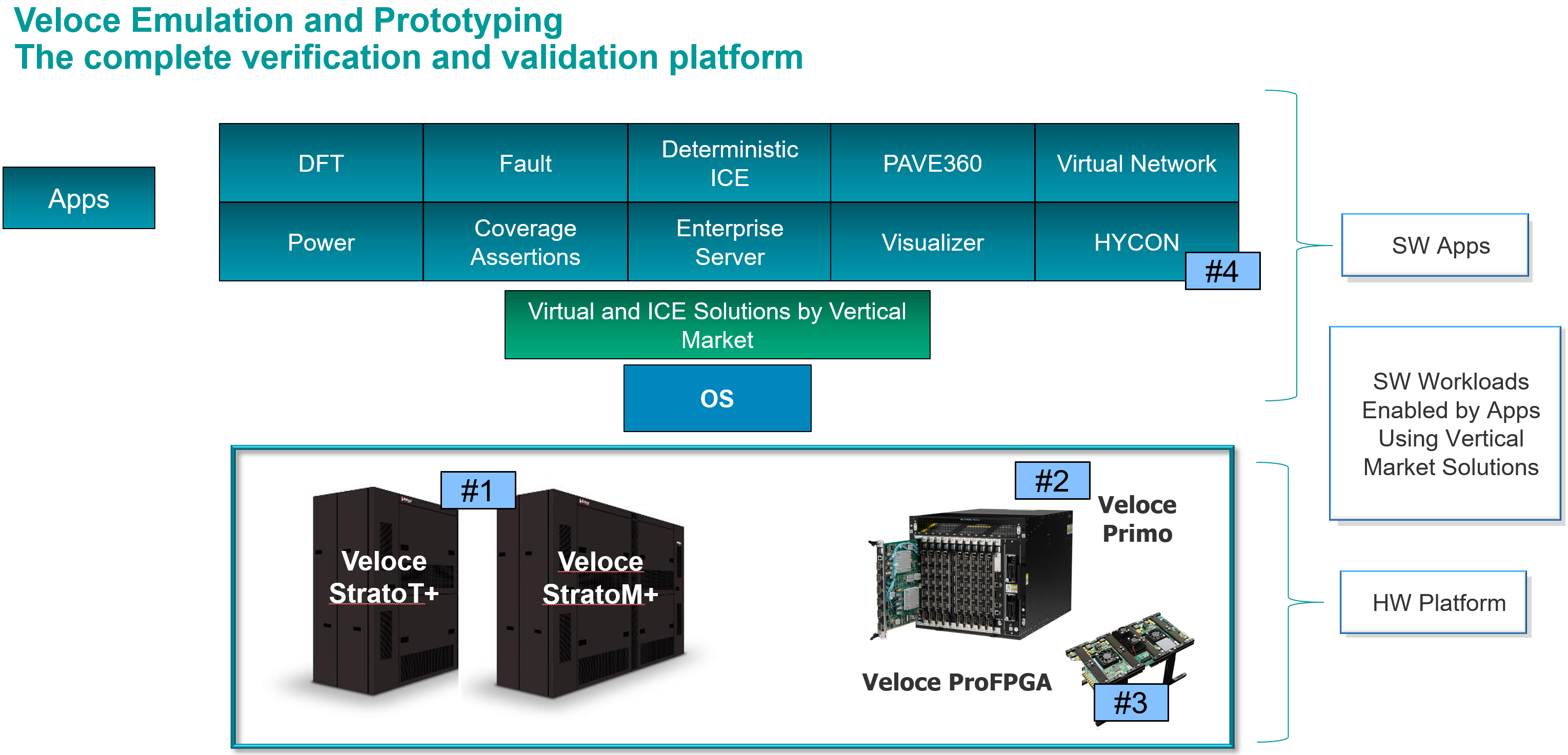 Meeting the Need for Hardware-Assisted Verification