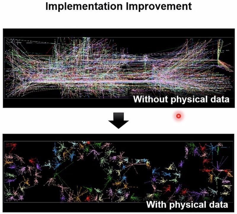 implementation improvement min