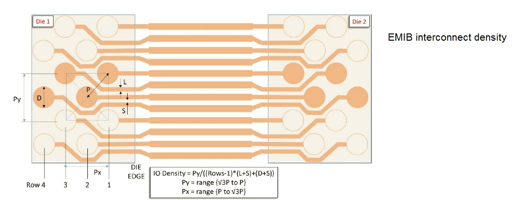 interconnect density