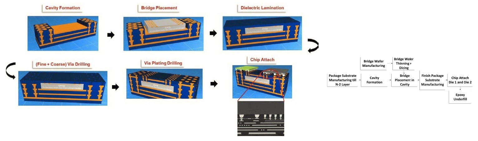 package fabrication