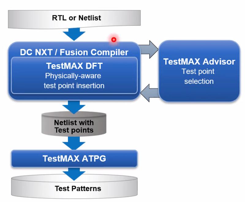 testmax flow