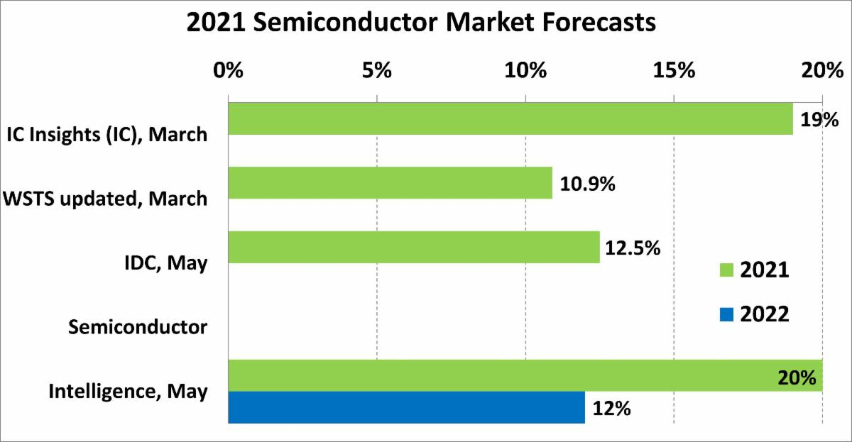 2021 Semiconductor Market Forecasts