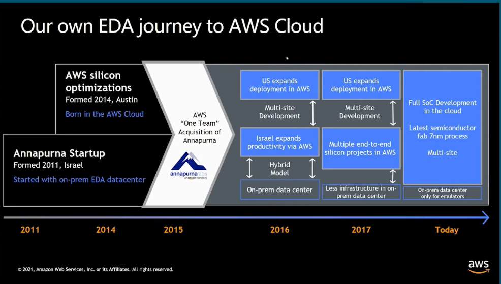 Amazons own EDA Journey to AWS Cloud