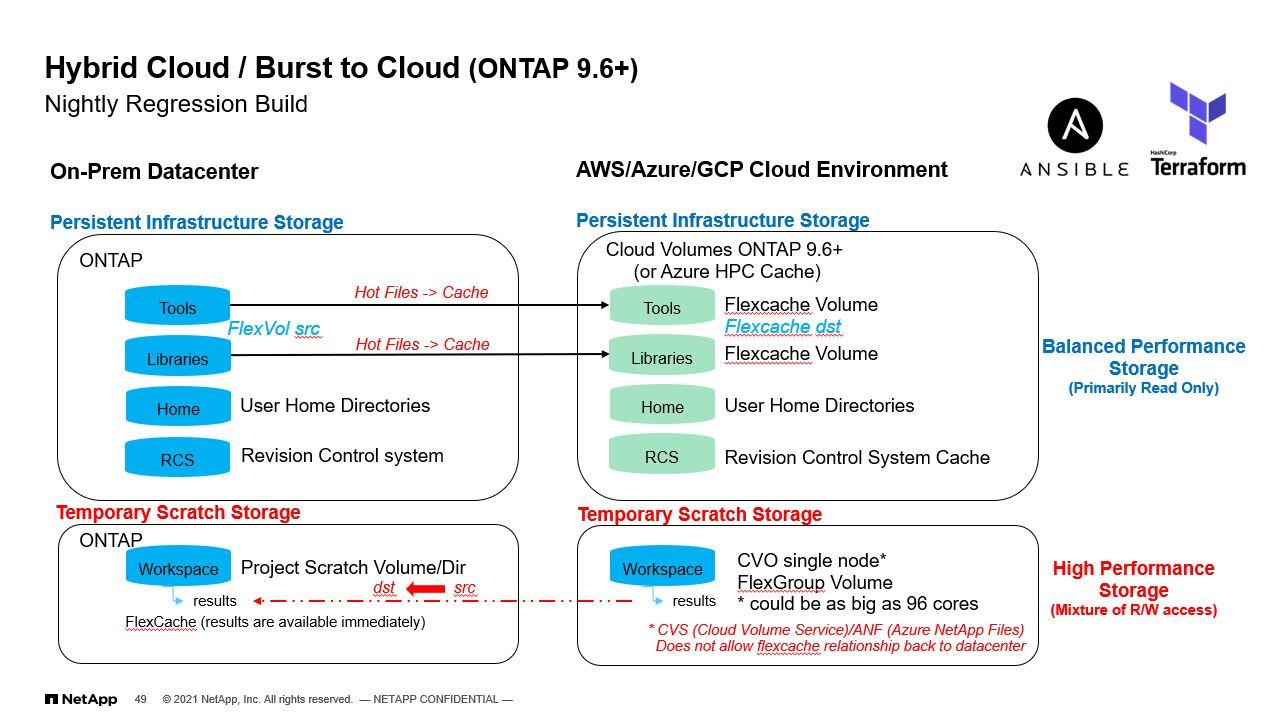 NetApp Cloud Bursting