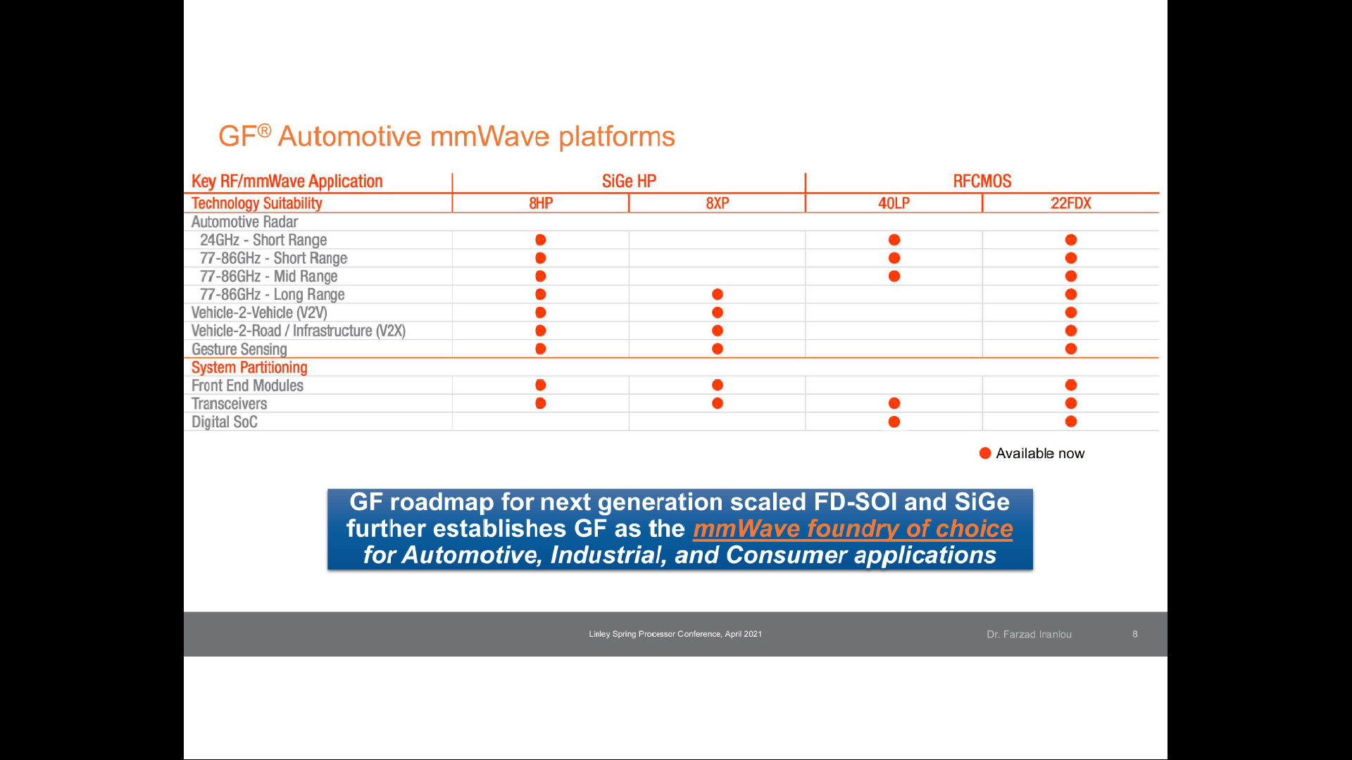 Current GF Nodes Supporting Automotive