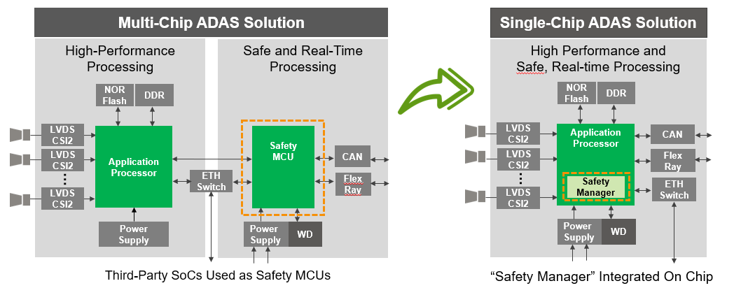Defining a Safety Plan for Automotive SoCs