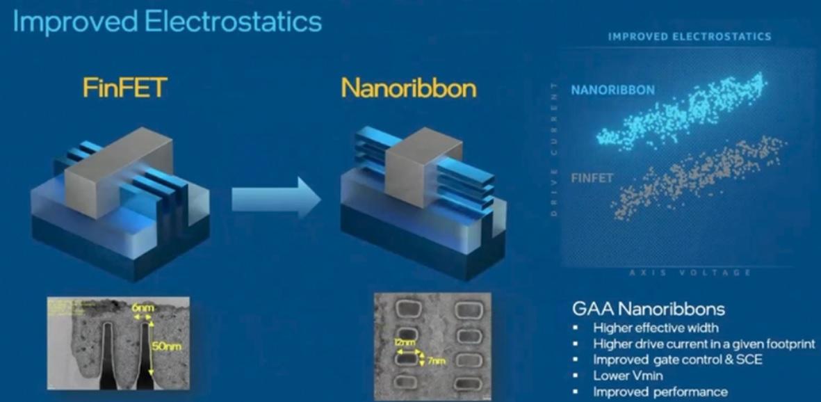 FinFET to nanosheet transition