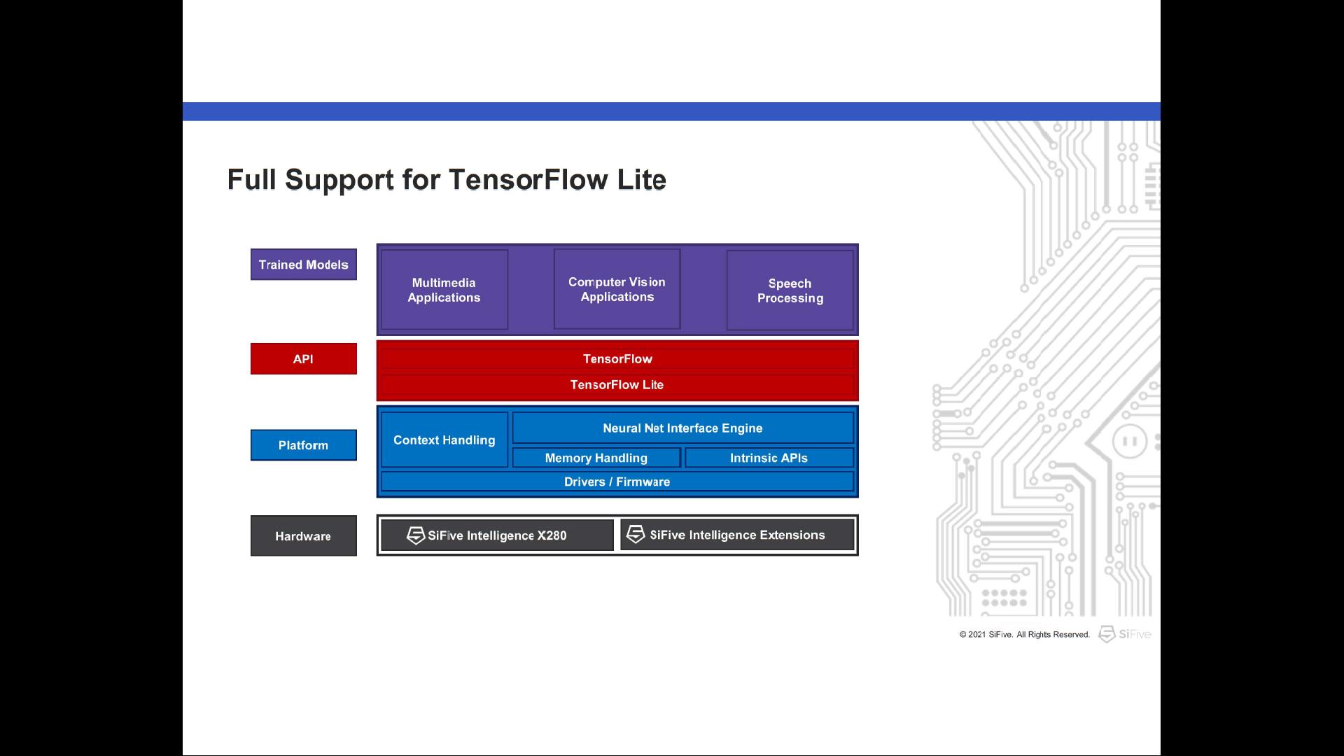 Full Support TensorFlow Lite risc-v sifive