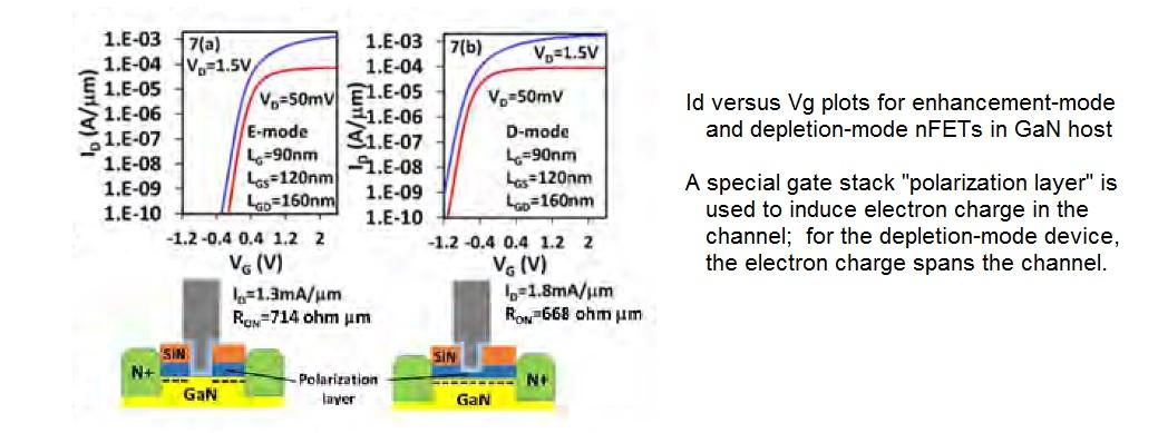 GaN device characteristics moore's law
