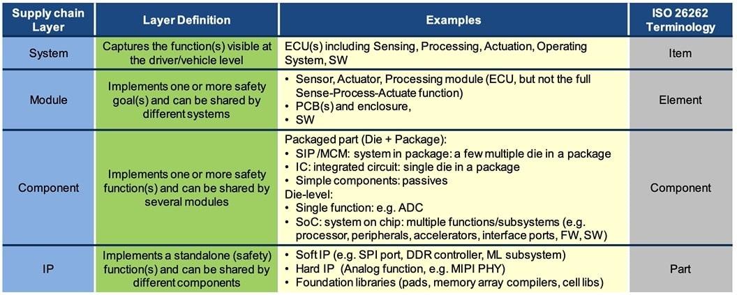 ISO 26262 terminology min