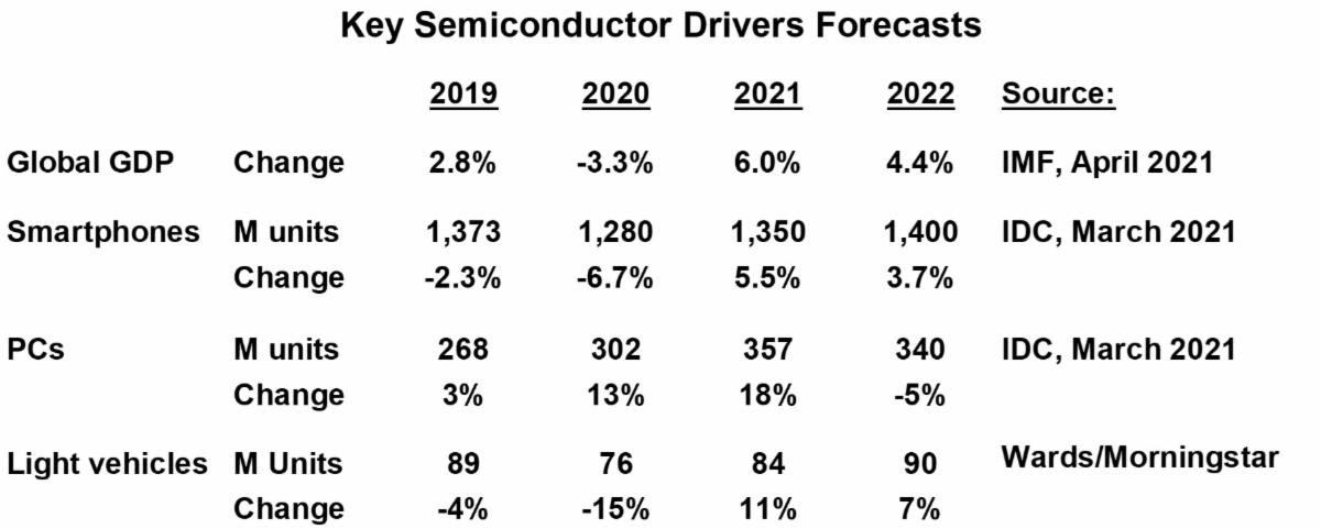 Key Semiconductor Drivers Forecast 2021