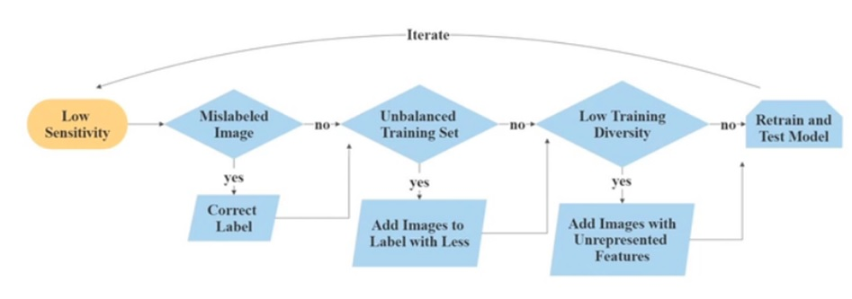 ML model development