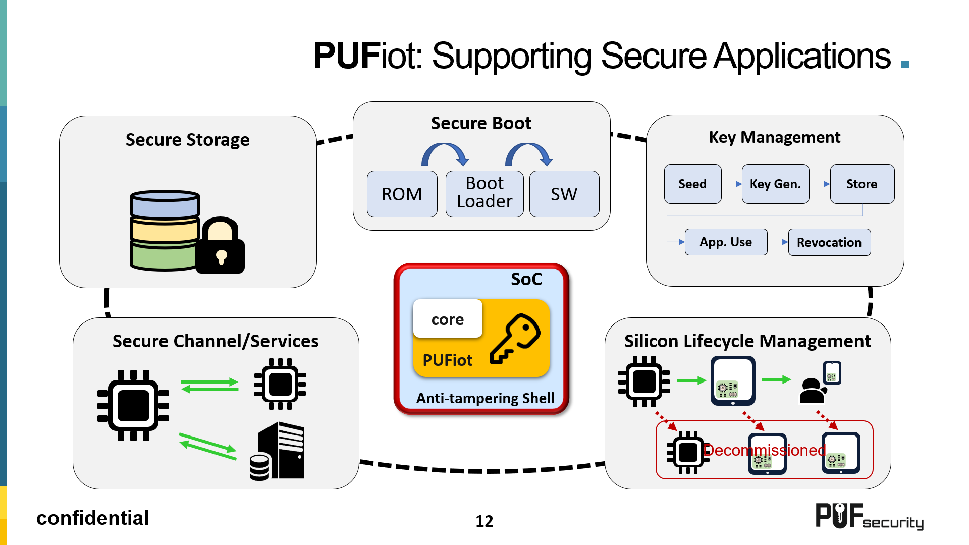 PUFiot Applications