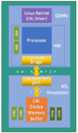 QEMU block diagram min