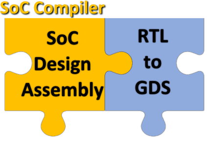 SoC compiler puzzle
