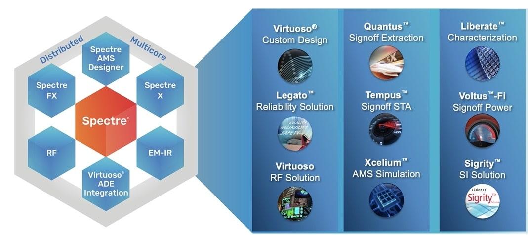 Spectre simulation platform min