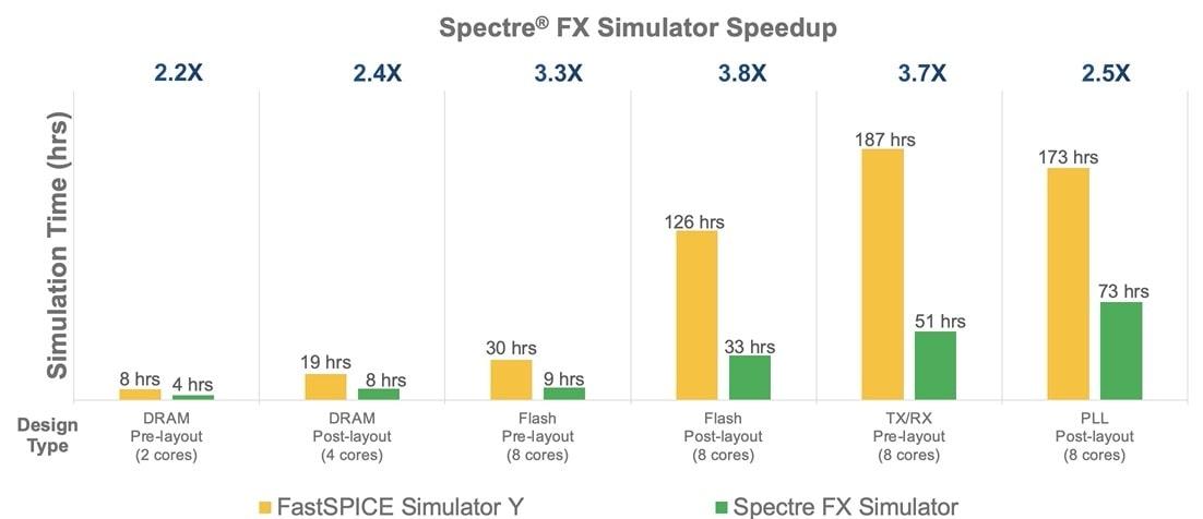 Speed Comparison. Fast SPICE