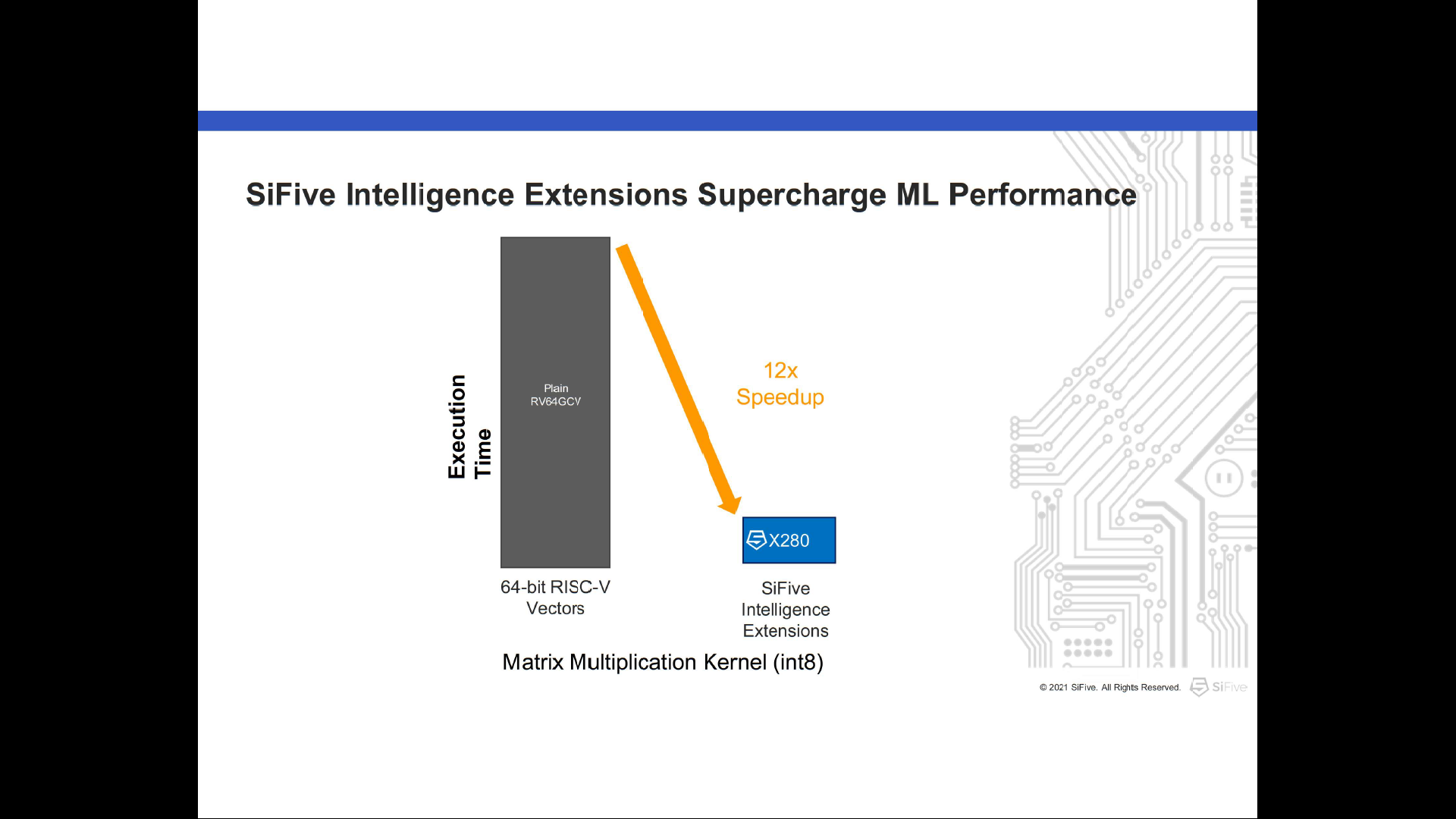 SuperCharge ML Performance