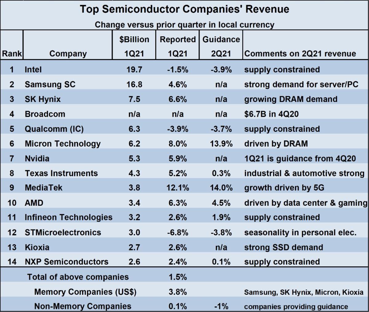 Top Semiconductor Revenues 2021