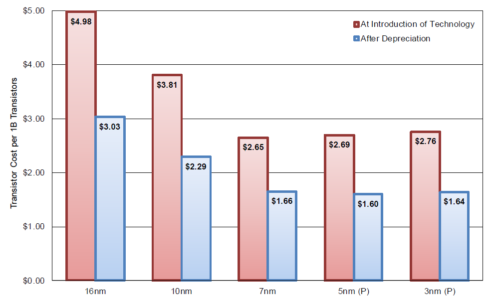 Transistor Cost per Billion 3nm Projection