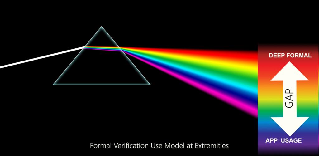 formal use model 2 verification