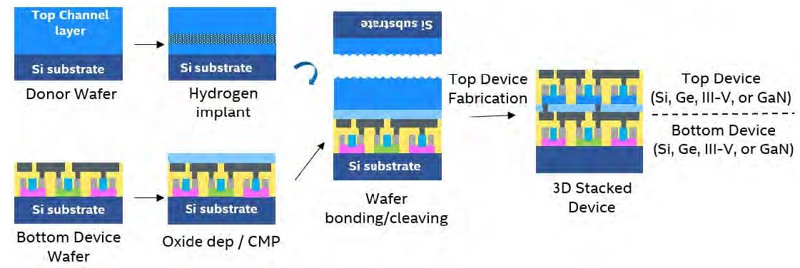 monolithic bonding flow