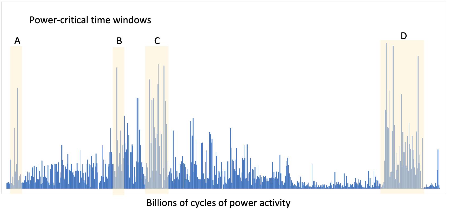 power activity billions