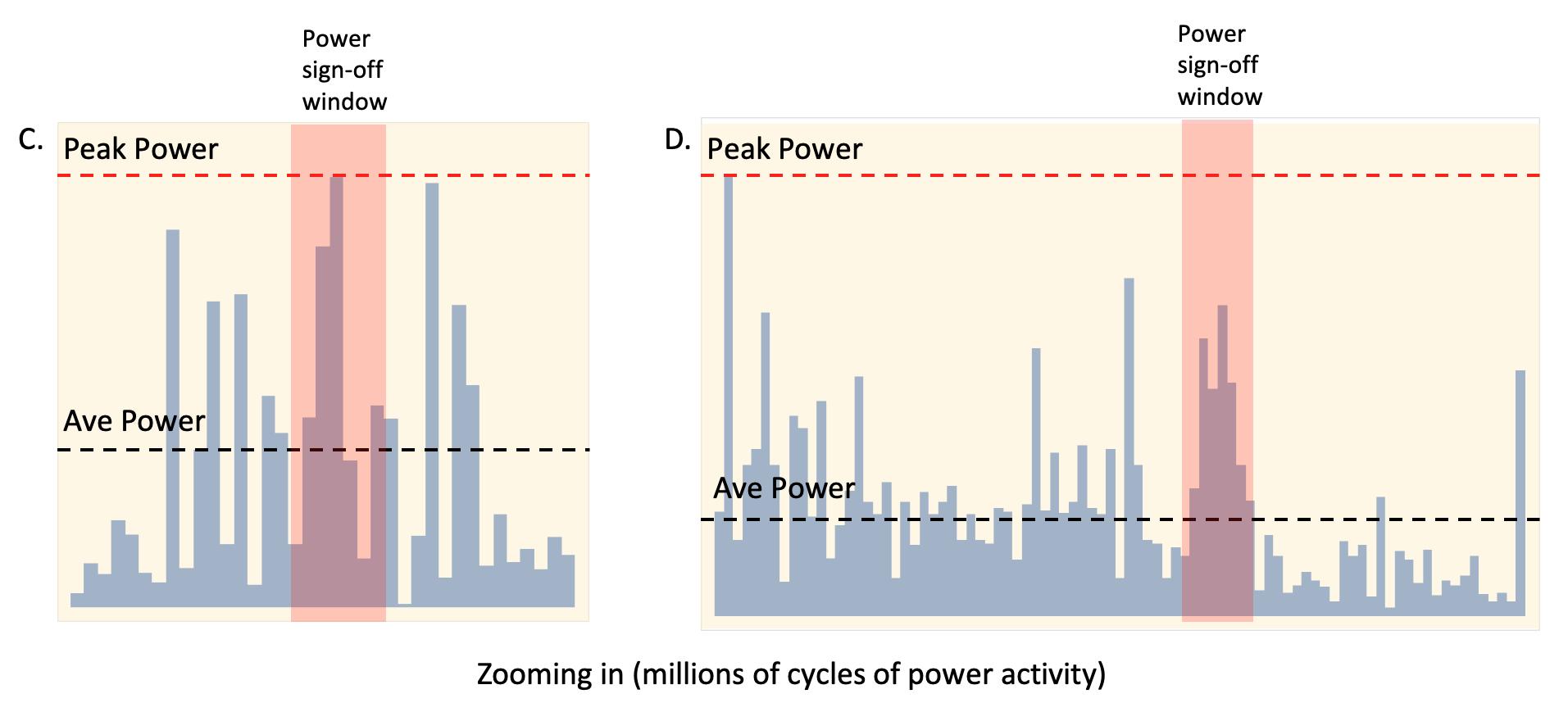 power activity zoom in