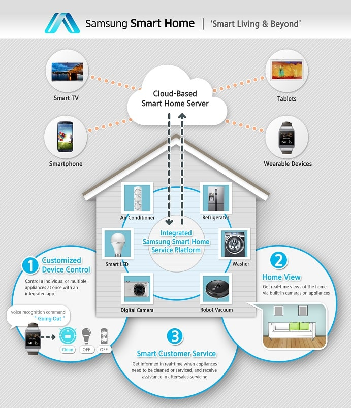 samsung smart home, silicon to systems