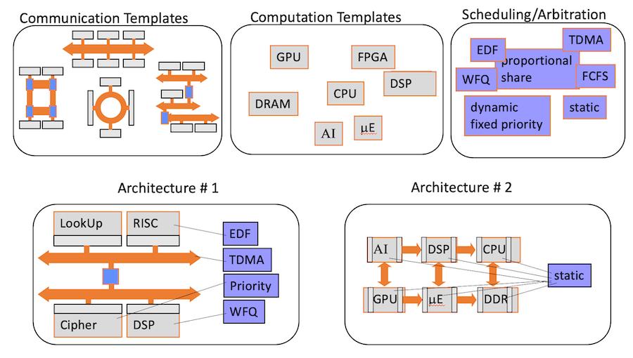 system architecture exloration min