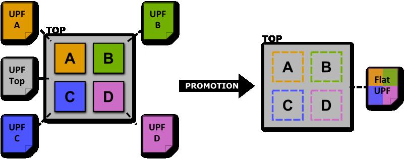 upf promotion