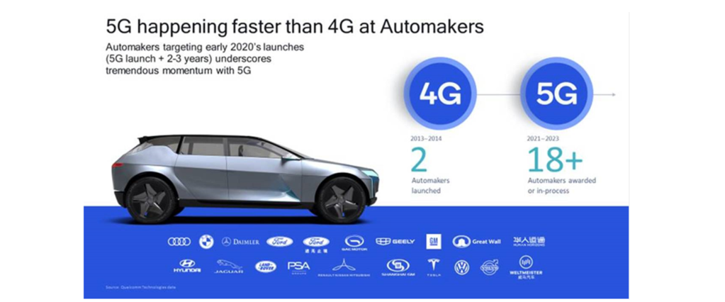 5G Automotive Standards Licensing Fosters Fast Adoption