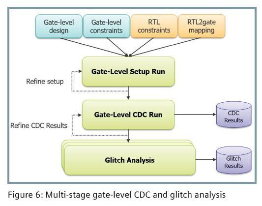 CDC Analysis