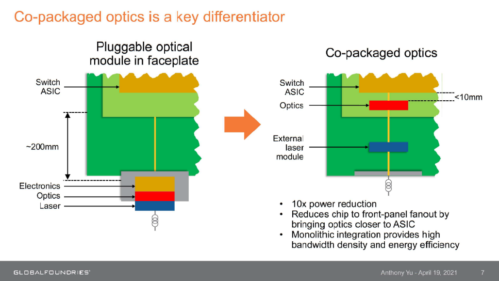 Co Packaged Optics as Key Differentiator