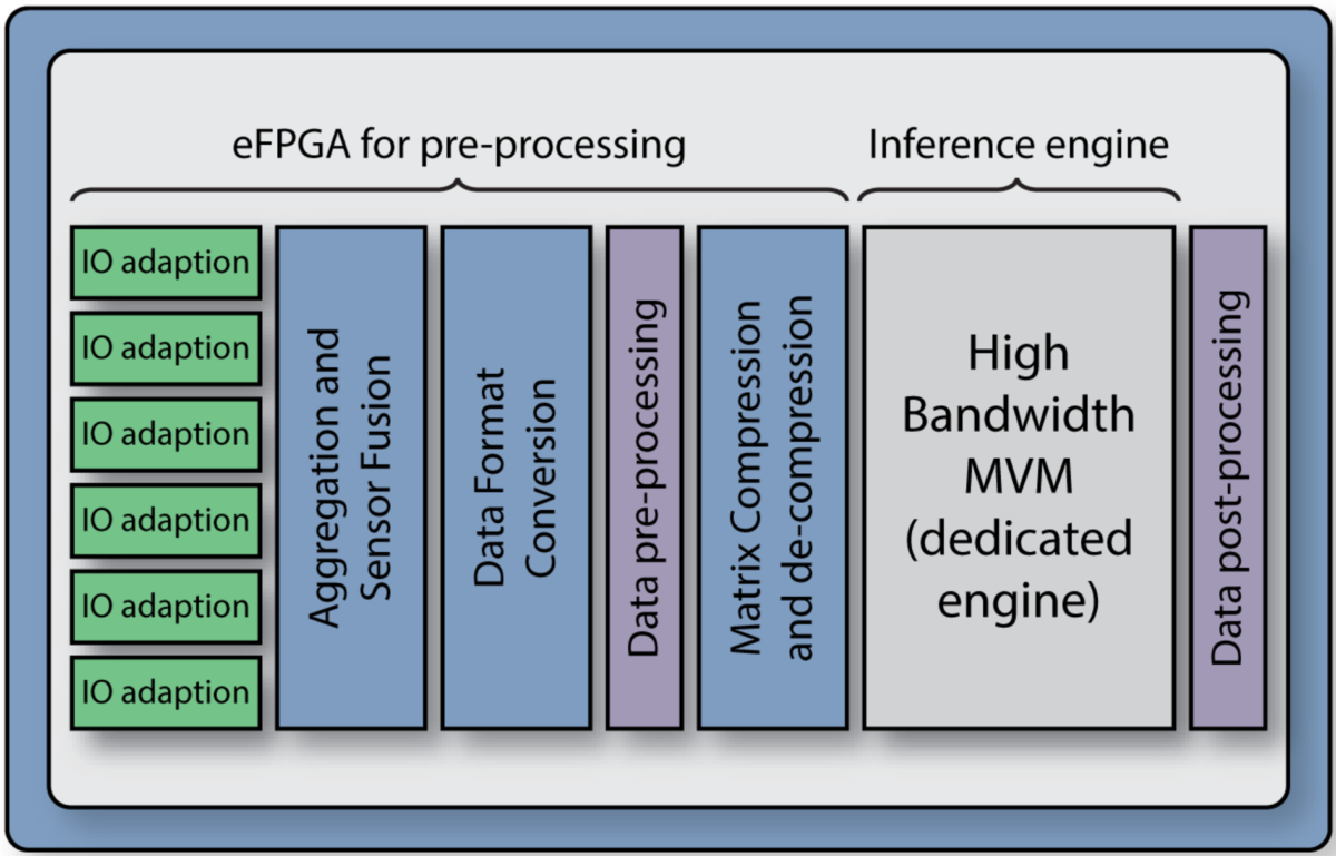 Data Orchestration Provides a Number of Options for Accelerating AI Functions