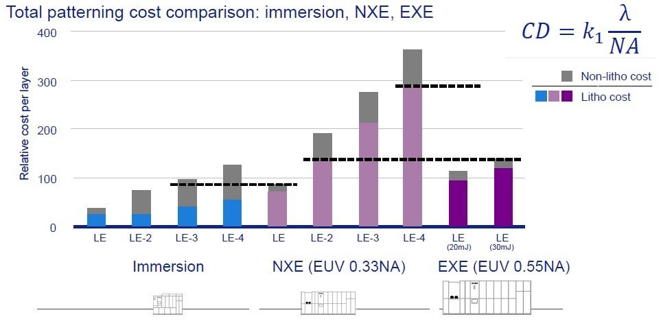 EUV cost comparison