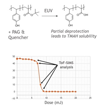 EUV resist dose analysis