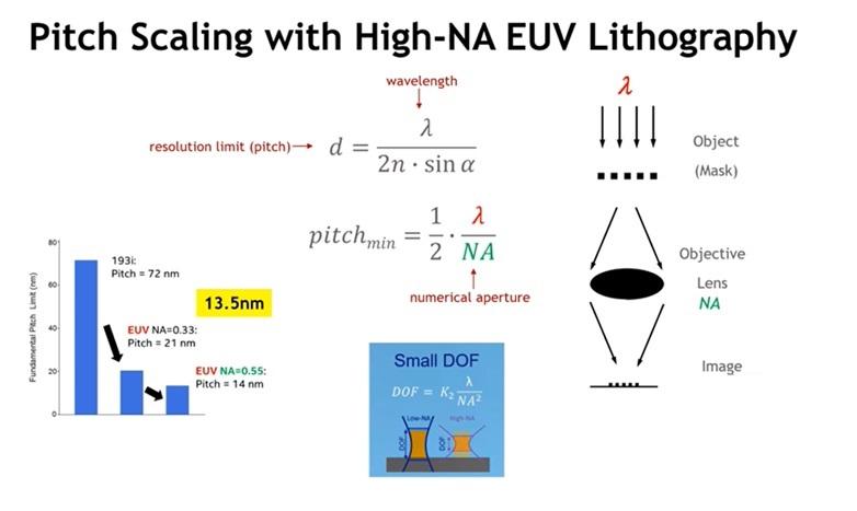 EUV scaling