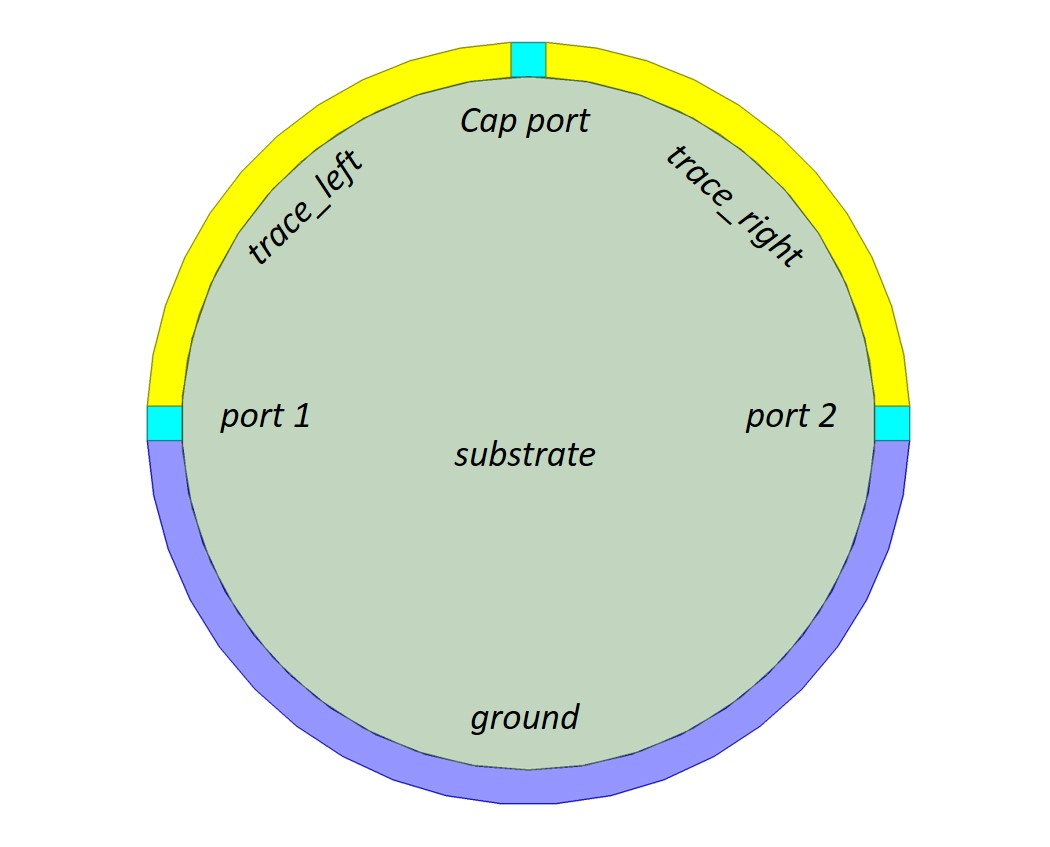 Fig. 8 Conceptually these three conductors and ports are connected in series. No conductor more ground than another. hfss