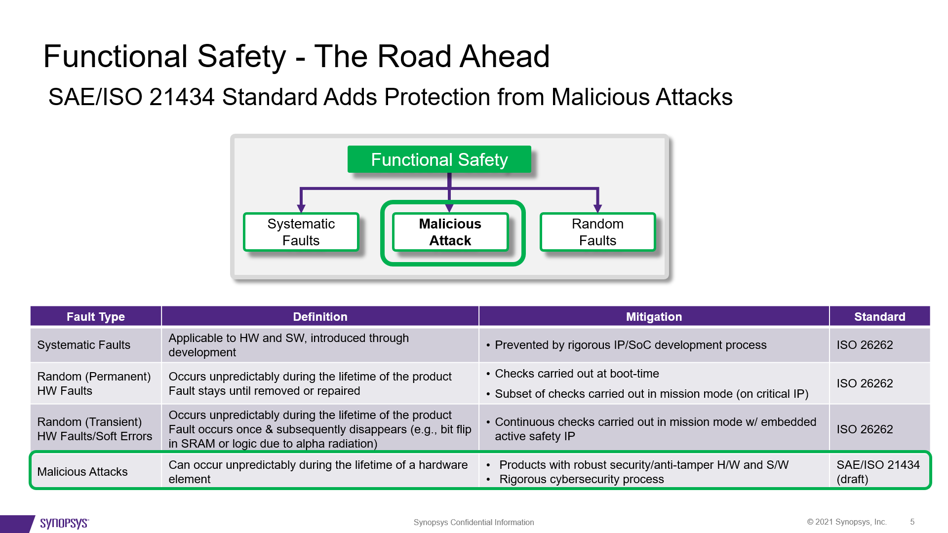 Functional Safety The Road Ahead