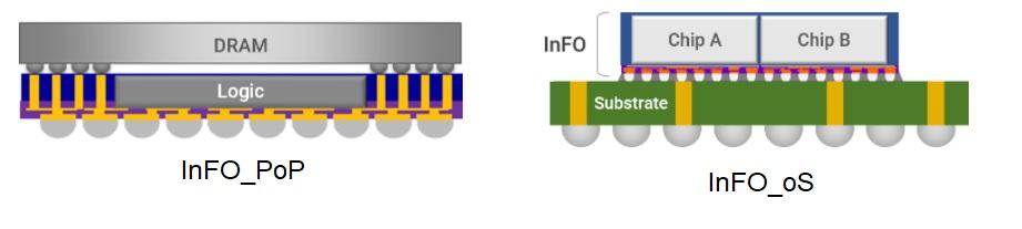 InFO options